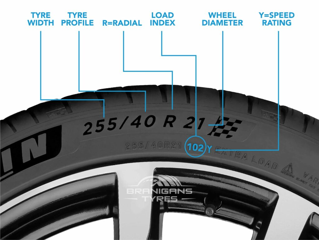 The meaning of the numbers on tyre sidewalls.